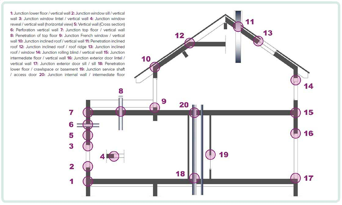 (above) Diagram showing some of the potential main junctions and penetrations in a building envelope, where good airtightness detailing and workmanship will be required.