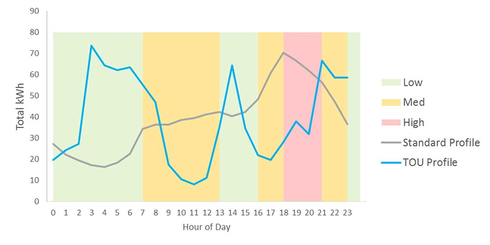 (above) Time of use (TOU) profile with low, medium and high tariffs allocated to six different time slots throughout the day, in order to see whether price could motivate occupants to use their heat pumps outside of peak hours – including at times of low demand during the day, rather than just the simpler day/night rate options.