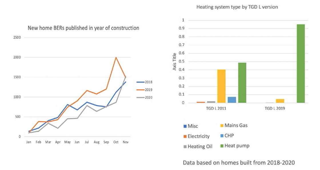 NZEB's effect on new home specs emerges