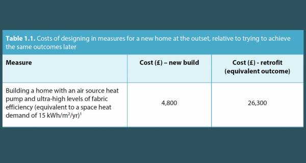 New housing should be to passive house standard — Climate Change Committee